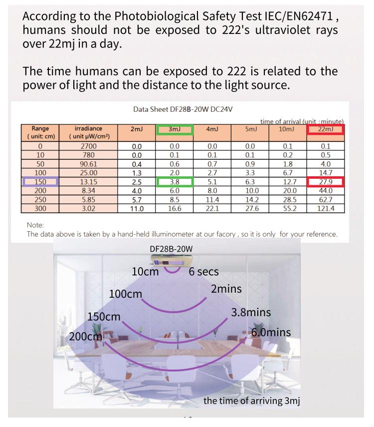 QuantaGuard-20-watt-human-safety-limit-222nm-far-uvc-excimer-lamp.fw