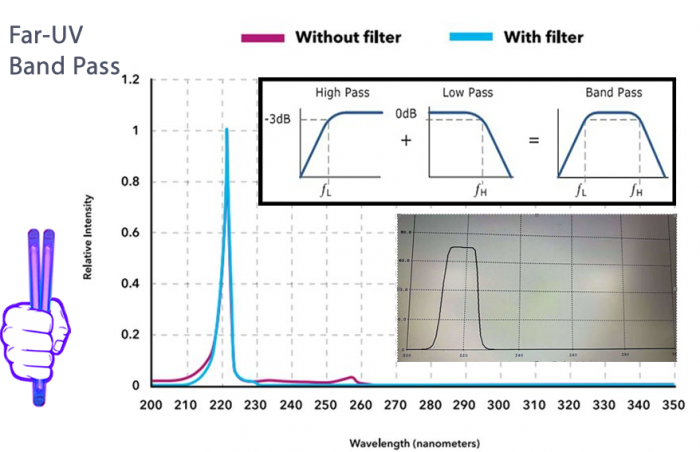 quantaoptic-uvc-light-far-uvc-band-pass-filter-222-nm-naught-above-230-nm